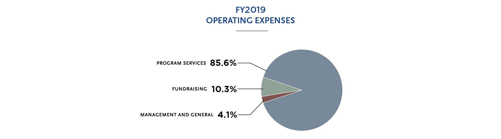 FY19 Operating Expenses
